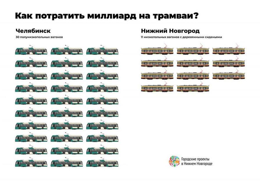Нижний Новгород въехал в инфраструктурное будущее на ретро-трамваях